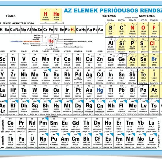 Színes periódusos rendszer + Mindenki kémiája